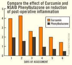 turmeric-inflammation