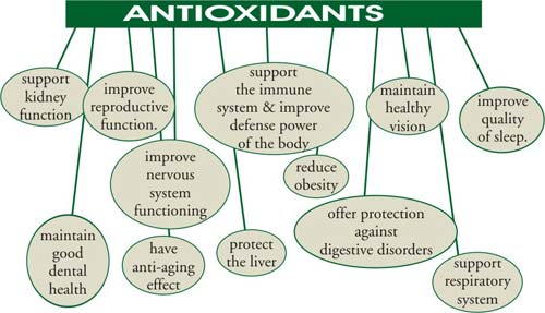 antioxidants-health