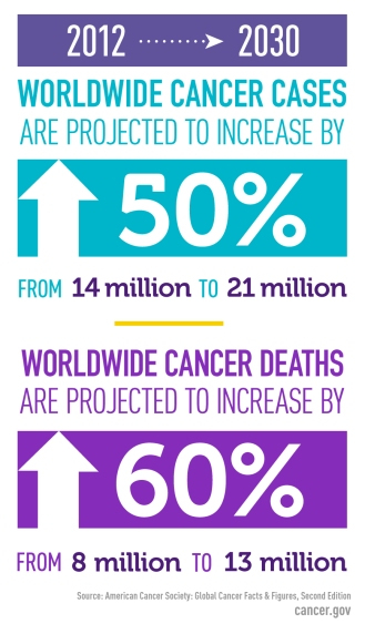 global-cancer-cases-factoid