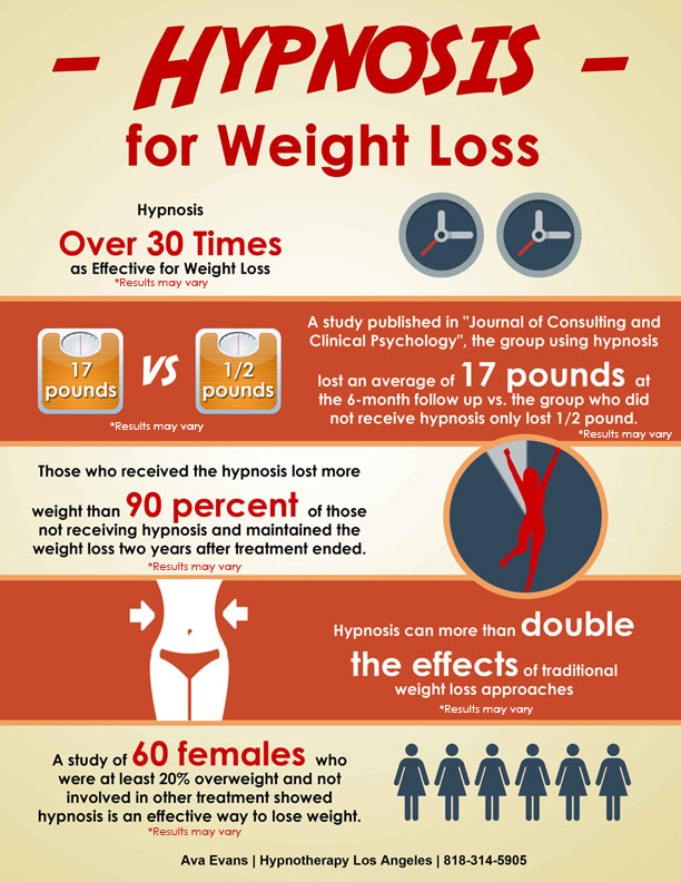 hypnosis-for-weight-loss-evidence