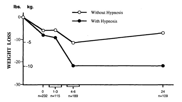 hypnosis-weight-loss-effective-works