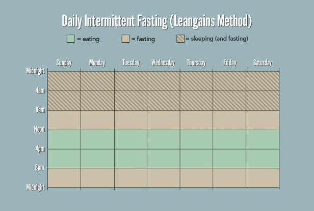 leangains-intermittent-fasting