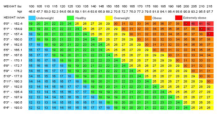 BMI-Chart-vitiligo