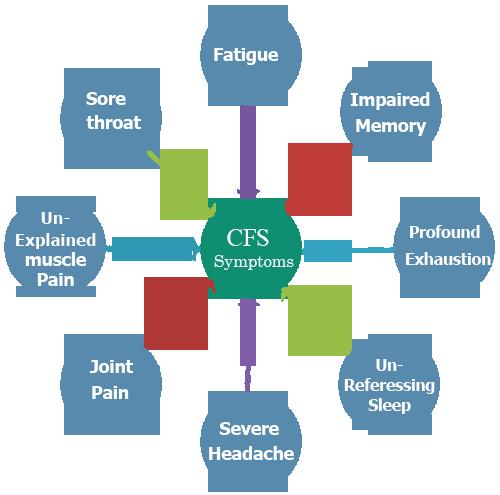 cfs symptoms
